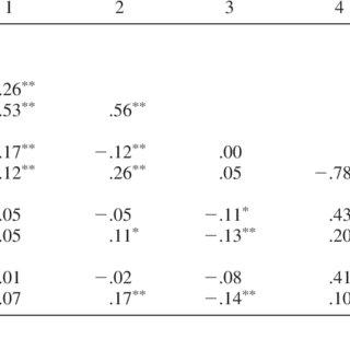 (PDF) Social Goals, Social Behavior, and Social Status in