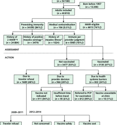 assessment of adult travelers measles immunity and action regarding mmr vaccination by providers [ 850 x 998 Pixel ]