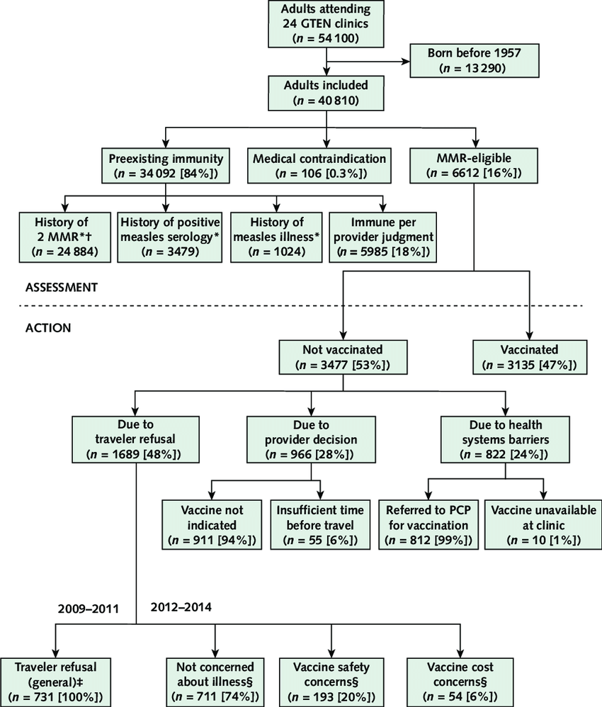 medium resolution of assessment of adult travelers measles immunity and action regarding mmr vaccination by providers