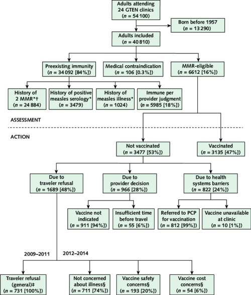 small resolution of assessment of adult travelers measles immunity and action regarding mmr vaccination by providers