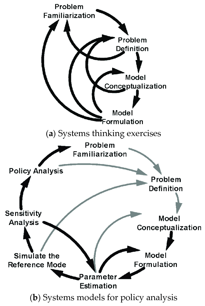 The eight steps of model building: (a) Iterative system
