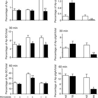 IgA-stimulated pIgR transcytosis requires EGFR activity.(a