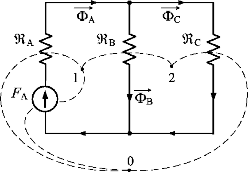 Equivalent magnetic circuit of a transformer core
