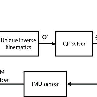 Block diagram of the SPM orientation control framework