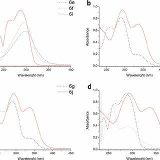 UV-Vis absorption spectra of compounds 6e–k . (a) Spectra