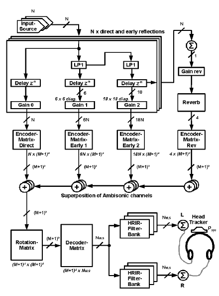 Block diagram of a 3D binaural sound reproduction system
