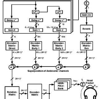 (PDF) A 3D ambisonic based binaural sound reproduction system