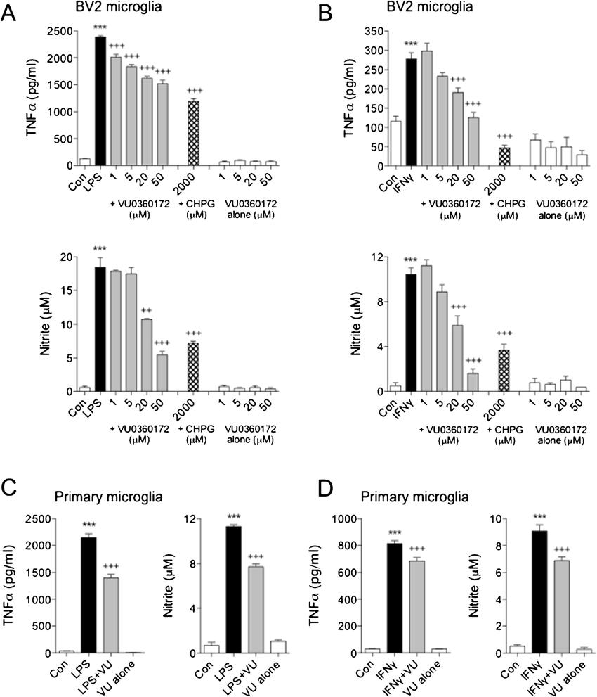a–d VU0360172 attenuates microglial activation in vitro