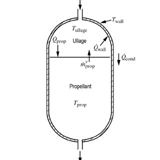 Schematic of propellant tank pressurization system