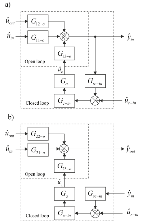 small resolution of general control engineering block diagrams for the input side feedback control a