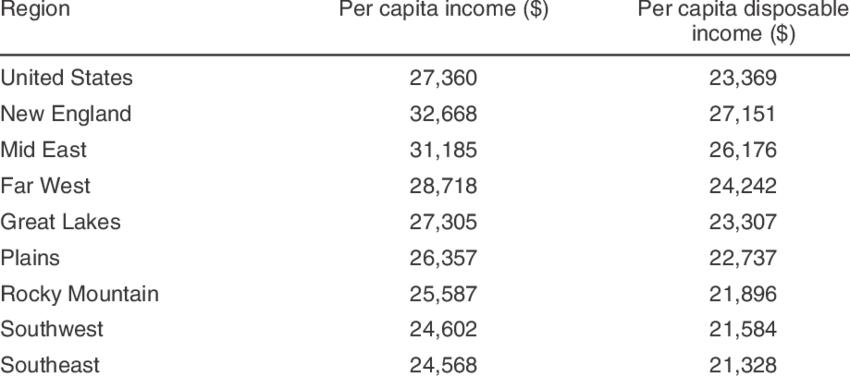 Average U.S. per capita income and disposable income by