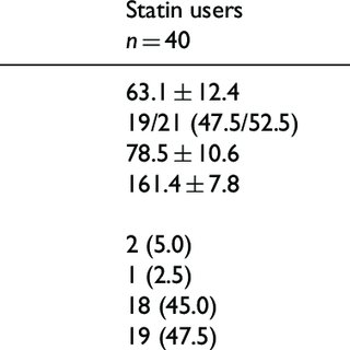 (PDF) Effect of statin use on pain relief by