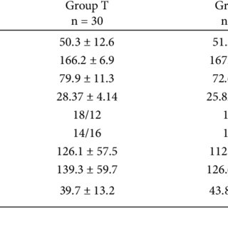 Effects of PCA Fentanyl and IV Tramadol Dosages According