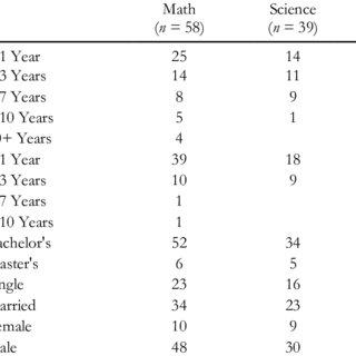 (PDF) Effective Teacher Qualities from International