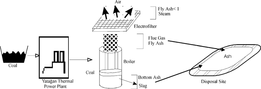 Schematic flow diagram of the Yatagan Thermal Power Plant