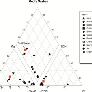 (PDF) Hydrogeochemical Properties of Geothermal Fluid and