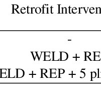 Definition of retrofit intervention and test results for