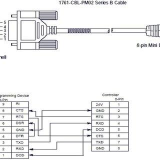 Allen Bradley PLC 1) Discrete Input and Output(Coils