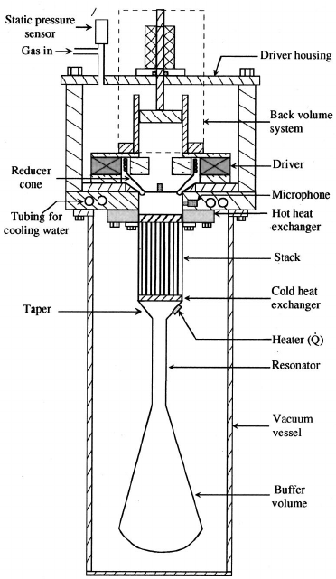 Cross-sectional illustration of the thermoacoustic