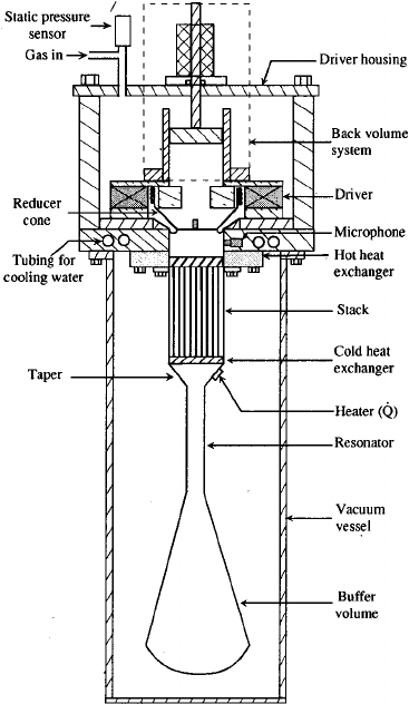 Schematic diagram of the thermoacoustic refrigerator