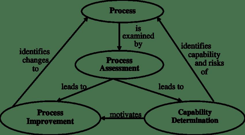 10: Software process improvement framework [Adapted from