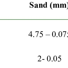 Hydrometer analysis test results for Silt and Clay