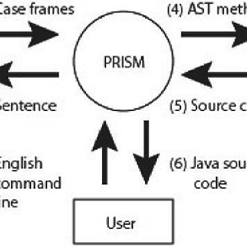 (PDF) Text to Code: Pseudo Code Generation