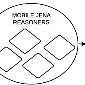 Latency of mobile reasoning with a different amount of IoT