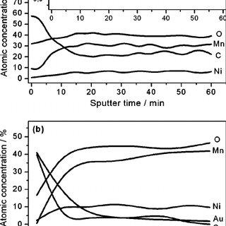 ͑ a ͒ XRD pattern and ͑ b ͒ XPS spectrum for the Ag
