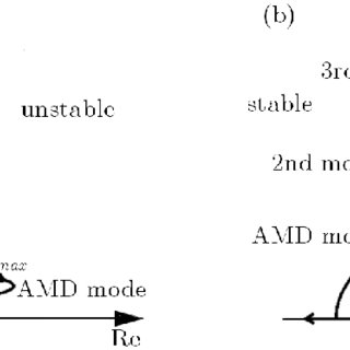Identified versus calculated modal damping ratios for