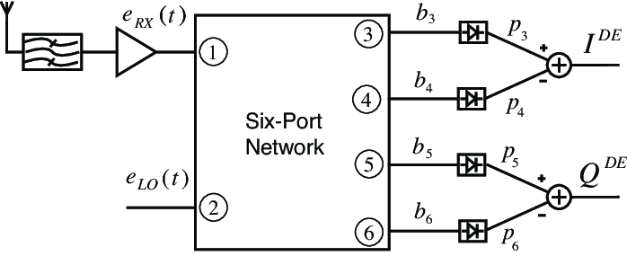 Basic block diagram of a general six-port receiver with