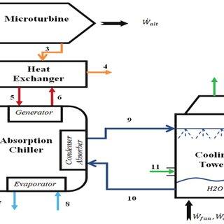 (PDF) Techno-economic and Exergoeconomic Analysis of a
