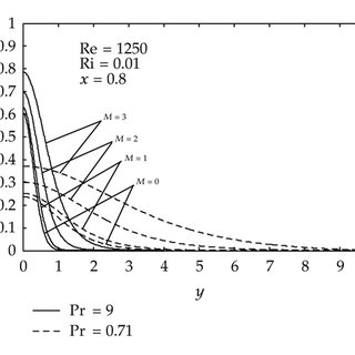Velocity field for a free jet with a uniform initial