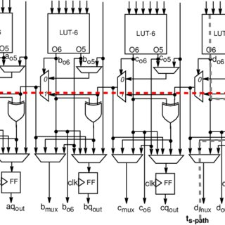 (PDF) Multi-operand Decimal Adder Trees for FPGAs