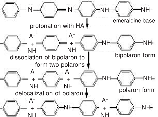 Protonic acid doping of polyaniline (emeraldine base
