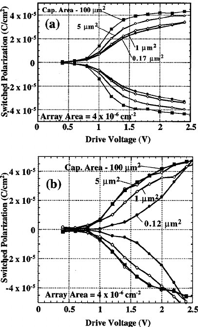 FIB SEM cross sections of scaled PZT capacitors integrated
