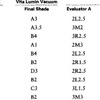 Vident Im. shade guides: A, Vita Lumin Vacuum, and B