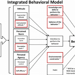 Create A Context Diagram 12v Alternator Wiring Relevant Constructs Of The Integrated Behavioral Model Used To Develop... | Download Scientific ...