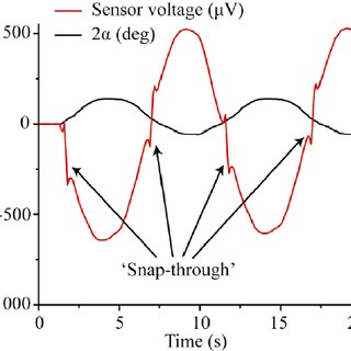 (PDF) Mechanoelectrical impedance of a carbide-derived