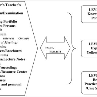 (PDF) Knowledge management program: Its relevance in an