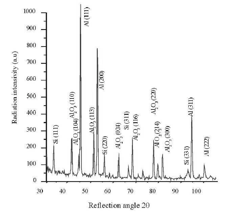 X-Ray diffraction pattern of obtained composite materials