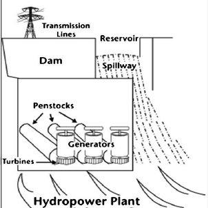 Easy Hydro Power Plant Diagram ~ DIAGRAM