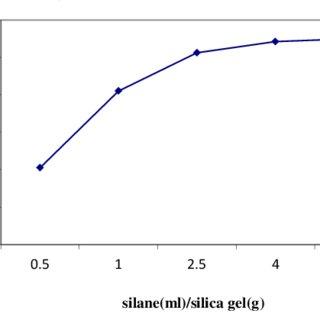 (PDF) Evaluation of synthesized nano-functionalized silica