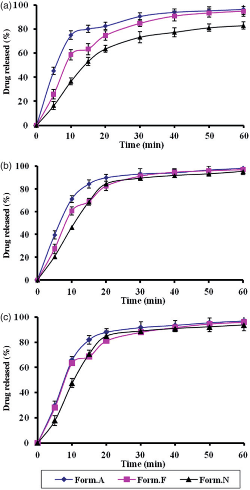 small resolution of effect of paraffin oil volume a 100 f 50 and n