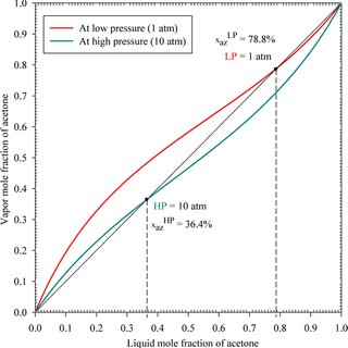 (PDF) Modeling and Optimization Study of Pressure-Swing