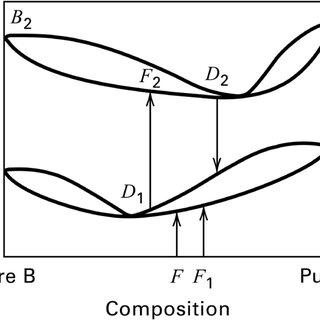 x–y diagram for acetone–methanol at low pressure (1 atm