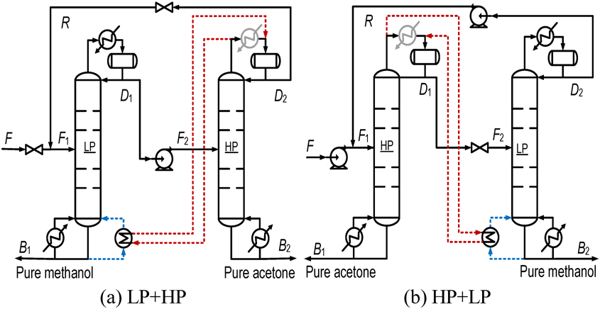 Flowsheet of partially heat integrated PSD process