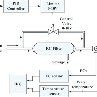 mplementation of TDS controller with classic PID (designed