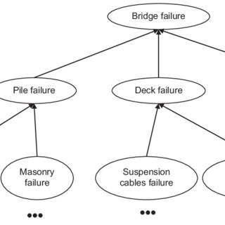 (PDF) Failure case databases related to risk in civil