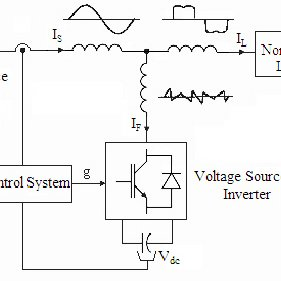 (PDF) Improved Active Power Filter Performance Based on an